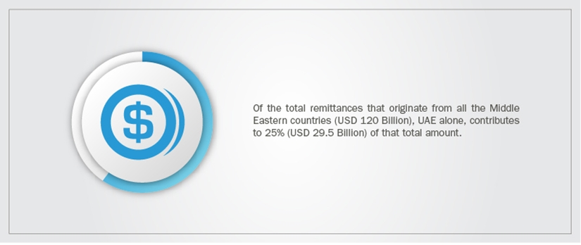 UAE contribution to remittances from Middle East