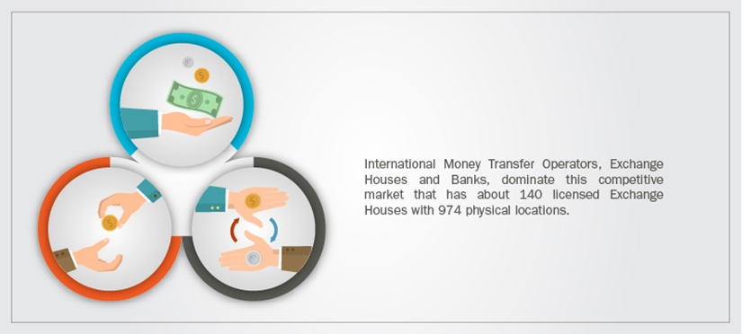 Competitive money transfer market