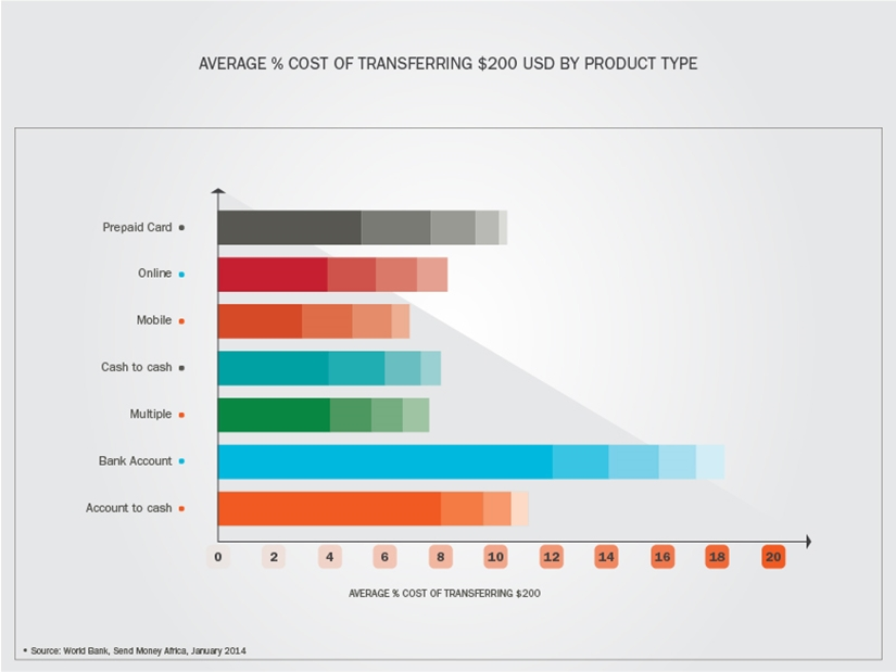 Average cost of money transfer to Africa