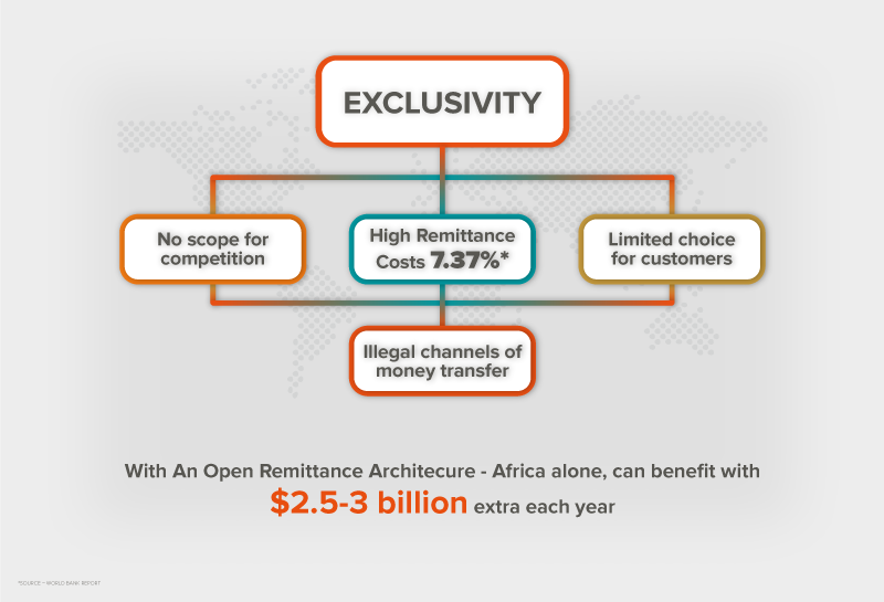 Exclusivity in the Remittance Industry