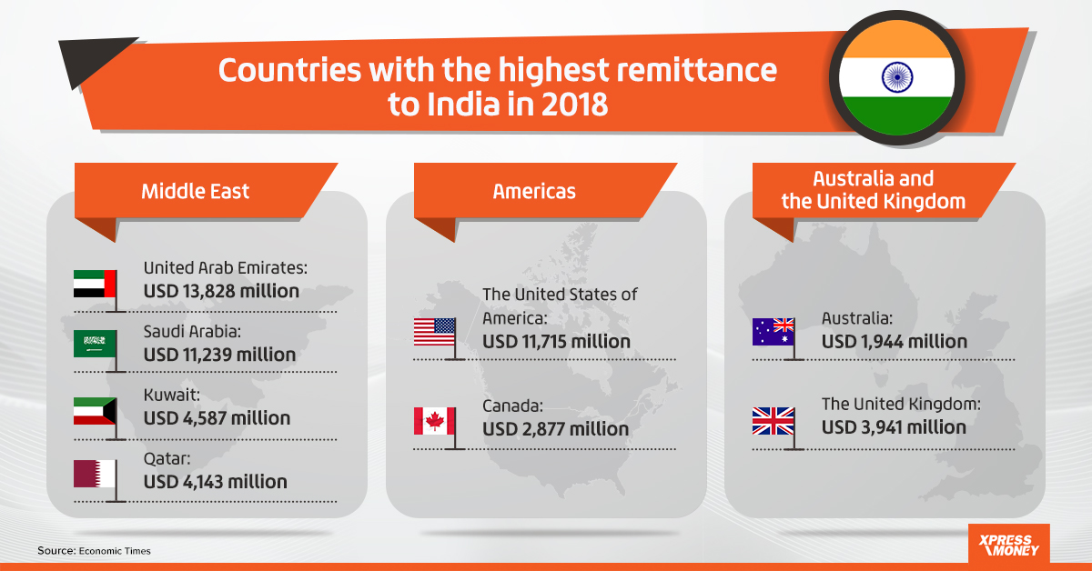 India The Top Recipient Of Remittances