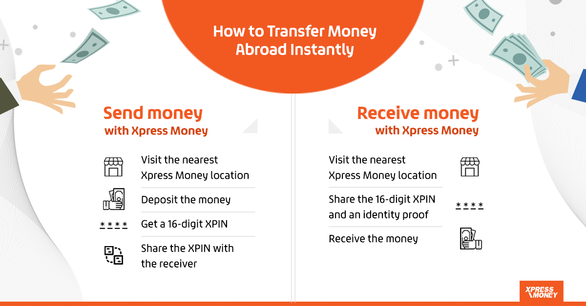How To Transfer Money Abroad Instantly