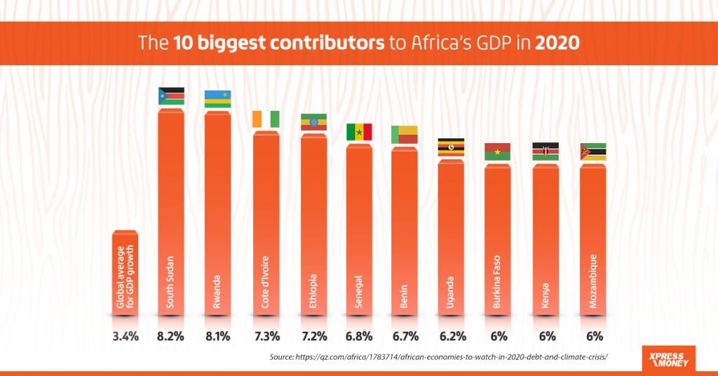 Africa Remittance Outlook For 2020